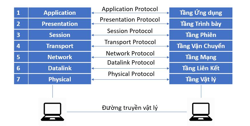 mô hình osi